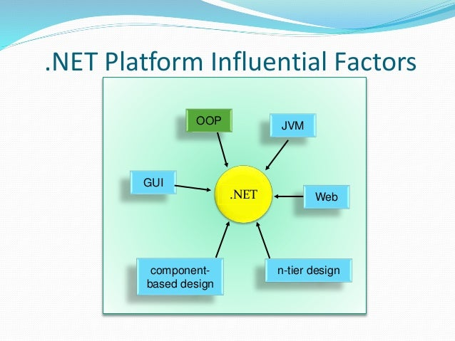 Introduction To C# C# is a Type-safe object-oriented language run on the .NET Framework.