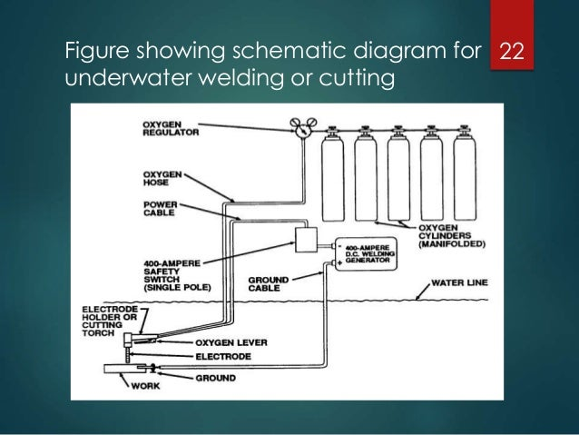 abhishek jain underwater welding rh slideshare net Underwater Welding Salary Underwater Welding Equipment