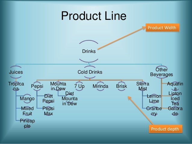 width depth and length of pepsi product line Depth depth is closely related to length in the product mix in the sense that it offers the consumer options when selecting a given product depth refers to the different ways that you can buy a particular product in a product line.