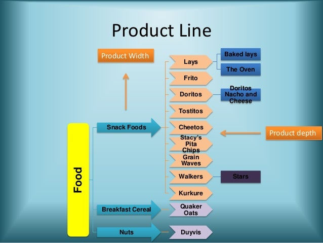 What is a product mix