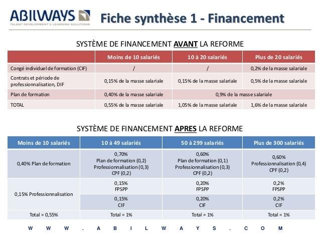 Fiche synthèse 1 - Financement  SYSTÈME DE FINANCEMENT AVANT LA REFORME  Moins de 10 salariés 10 à 20 salariés Plus de 20 ...