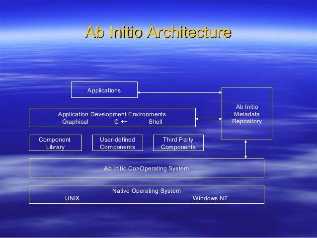 Ab initio training Ab-initio Architecture