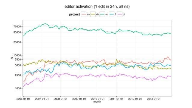 24h activation rates for newly registered users (desktop vs mobile registrations) [source]