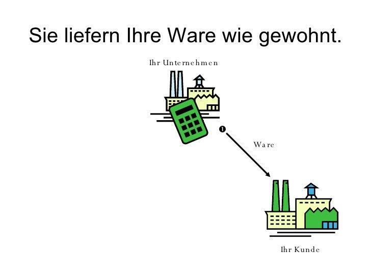 Ablaufdiagramm Slide 2