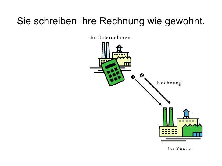 Ablaufdiagramm Slide 3
