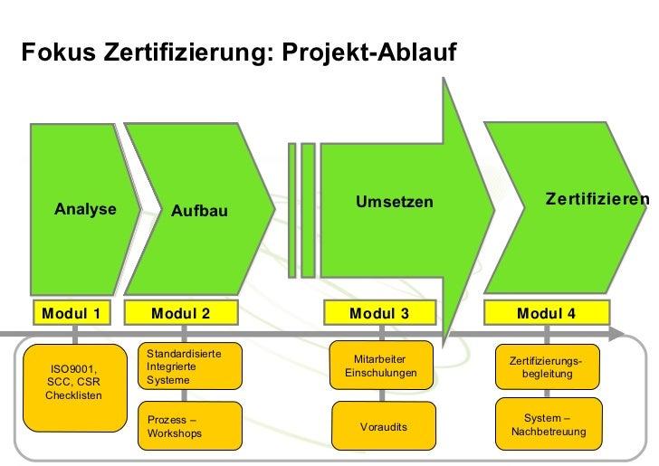 """Fokus Zertifizierung: Projekt-Ablauf   Analyse               """"Ziele-      Umsetzen               Zertifizieren """"Fact findi..."""