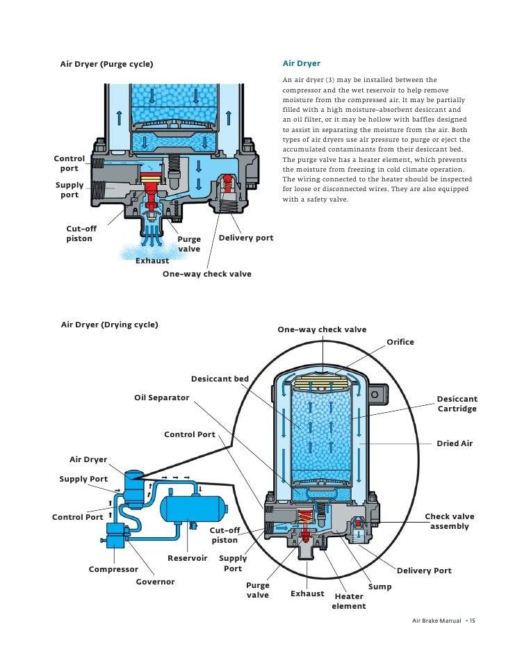 abm section2 rh slideshare net air brake manual air brake manual 2017 cdl