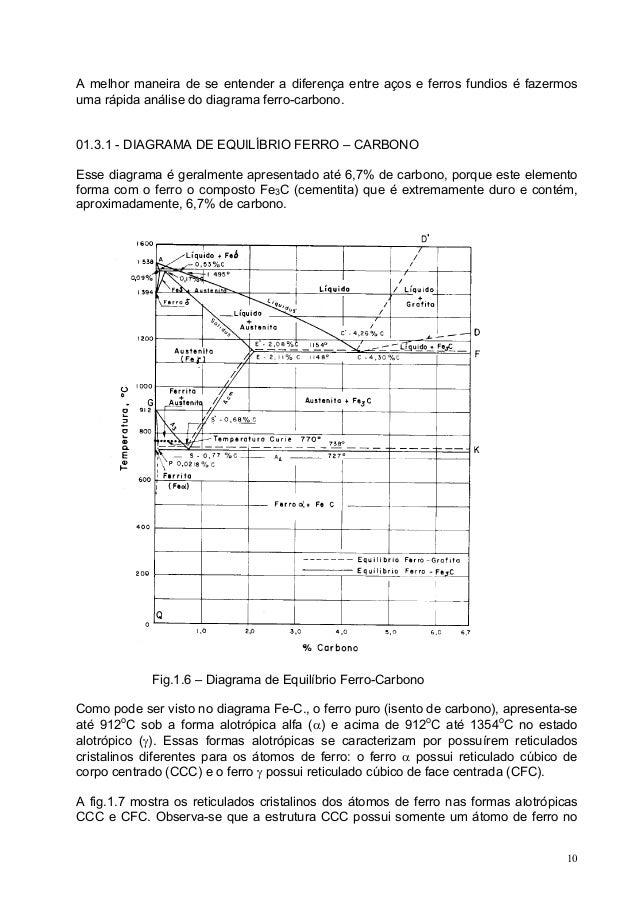 A melhor maneira de se entender a diferença entre aços e ferros fundios é fazermos uma rápida análise do diagrama ferro-ca...