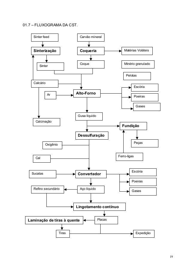 01.7 – FLUXOGRAMA DA CST. Sinter feed  Carvão mineral  Sinterização  Coqueria  Matérias Voláteis  Coque  Minério granulado...