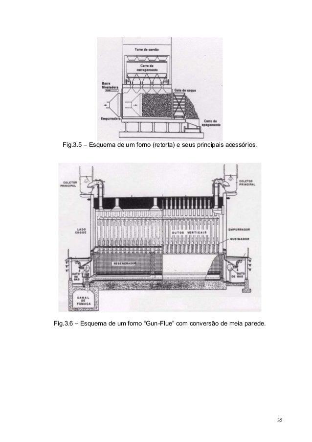 """Fig.3.5 – Esquema de um forno (retorta) e seus principais acessórios.  Fig.3.6 – Esquema de um forno """"Gun-Flue"""" com conver..."""