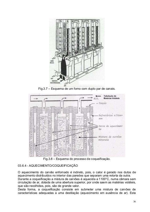Fig.3.7 – Esquema de um forno com duplo par de canais.  Fig.3.8 – Esquema do processo de coqueificação. 03.6.4 - AQUECIMEN...
