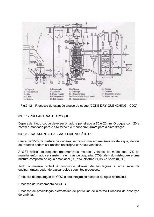 Fig.3.12 – Processo de extinção a seco do coque (COKE DRY QUENCHING - CDQ) 03.6.7 - PREPARAÇÃO DO COQUE: Depois de frio, o...