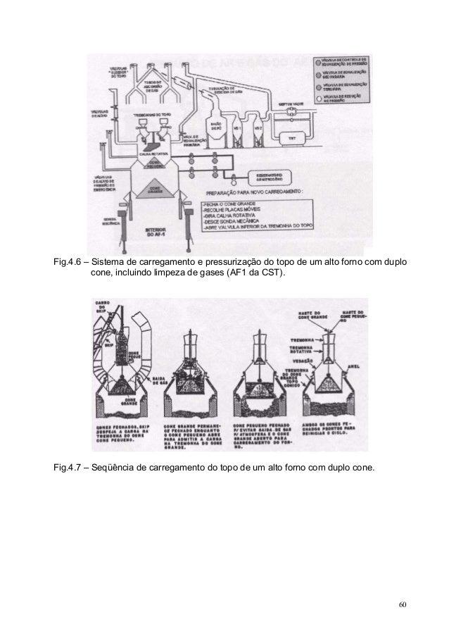 Fig.4.6 – Sistema de carregamento e pressurização do topo de um alto forno com duplo cone, incluindo limpeza de gases (AF1...
