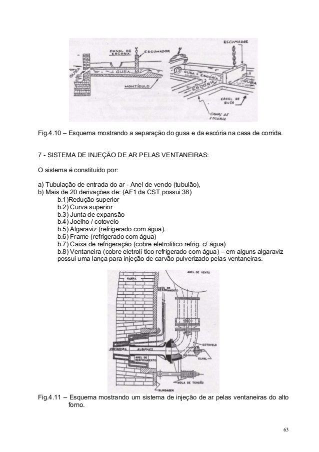 Fig.4.10 – Esquema mostrando a separação do gusa e da escória na casa de corrida. 7 - SISTEMA DE INJEÇÃO DE AR PELAS VENTA...