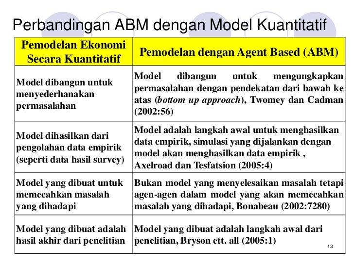 Introduction of agent based modeling abm for customer behavior mod behavior 12 13 malvernweather Choice Image