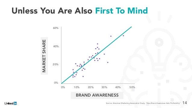 "MARKETSHARE BRAND AWARENESS 0% 10% 20% 30% 40% 50% 40% 20% 0% 60% Source: American Marketing Association Study, ""How Brand..."