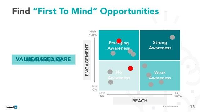 """Emerging Awareness Strong Awareness Weak Awareness No Awareness Find """"First To Mind"""" Opportunities ENGAGEMENT REACH High 1..."""