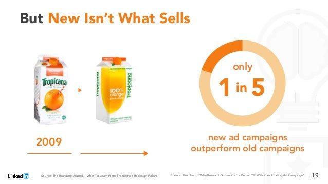 """But New Isn't What Sells 2009 19Source: The Drum, """"Why Research Shows You're Better Off With Your Existing Ad Campaign""""Sou..."""