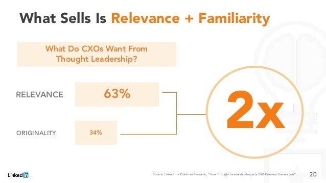 What Sells Is Relevance + Familiarity 63% 34% RELEVANCE ORIGINALITY What Do CXOs Want From Thought Leadership? 20 2x Sourc...