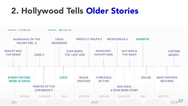 2. Hollywood Tells Older Stories 27