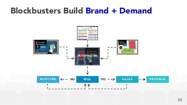MQLNO YES REVENUESALESNURTURE BLOCKBUSTER Blockbusters Build Brand + Demand 30