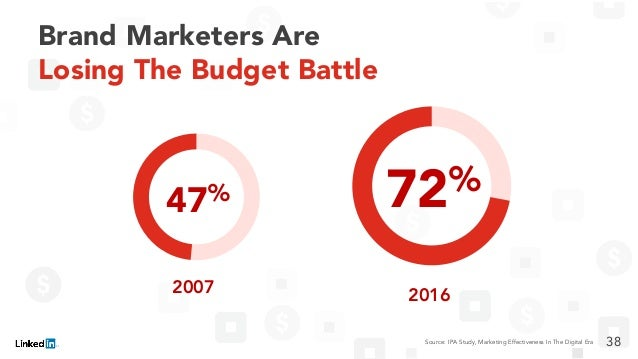 Brand Marketers Are Losing The Budget Battle 2007 47% 2016 72% 38Source: IPA Study, Marketing Effectiveness In The Digital...