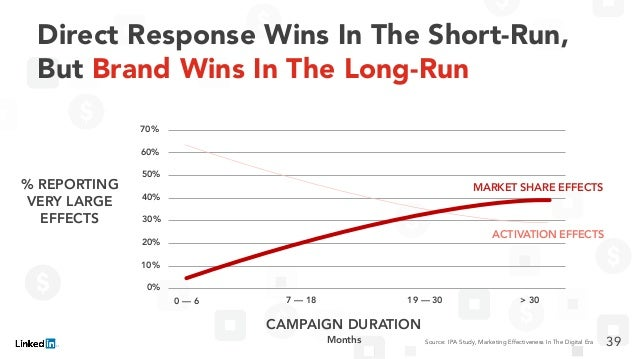 Direct Response Wins In The Short-Run, But Brand Wins In The Long-Run Source: IPA Study, Marketing Effectiveness In The Di...