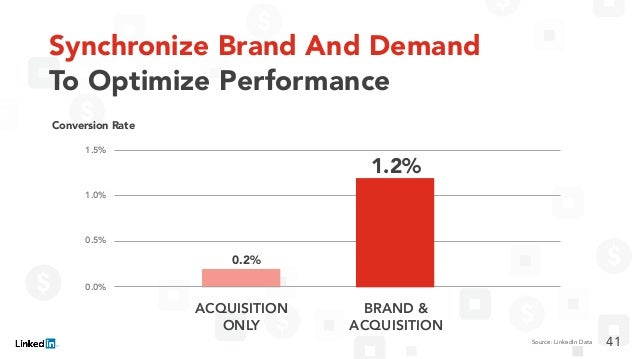 ACQUISITION ONLY 0.2% Source: LinkedIn Data 1.5% 1.0% 0.5% 0.0% BRAND & ACQUISITION 1.2% Conversion Rate Synchronize Brand...
