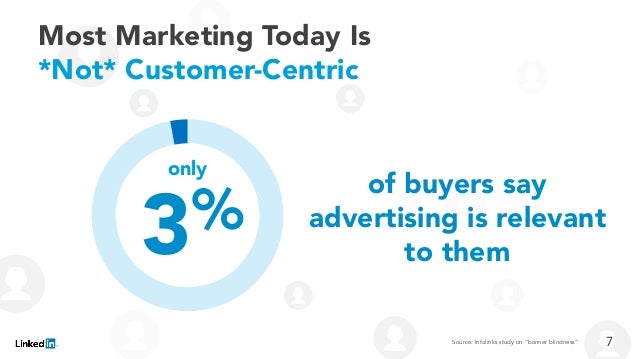 Most Marketing Today Is *Not* Customer-Centric of buyers say advertising is relevant to them3% 7Source: Infolinks study on...