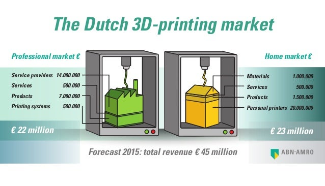 14.000.000 500.000 7.000.000 500.000 € 22 million Service providers Services Products Printing systems Professional market...