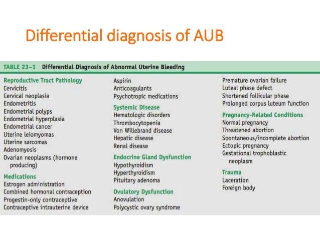 Abnormal Uterine Bleeding Obgyn Clerkship Lecture 638 Cb In Patient
