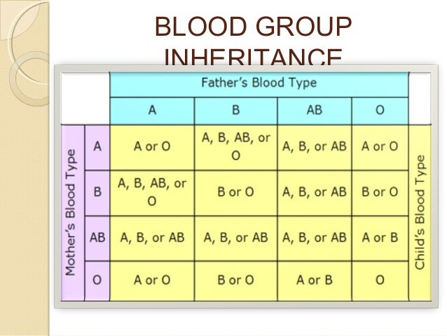 Abo blood group genetics