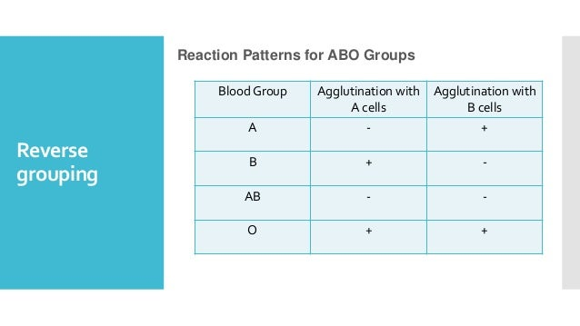 Reverse grouping Reaction Patterns for ABO Groups Blood Group Agglutination with A cells Agglutination with B cells A - + ...