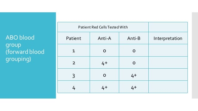 ABO blood group (forward blood grouping) Patient Red CellsTested With InterpretationAnti-BAnti-APatient 001 04+2 4+03 4+4+4