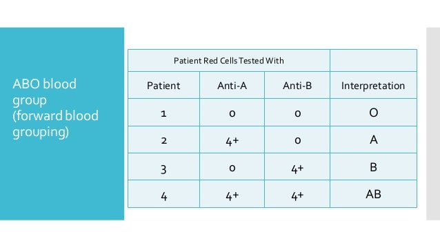 ABO blood group (forward blood grouping) Patient Red CellsTested With InterpretationAnti-BAnti-APatient O001 A04+2 B4+03 A...