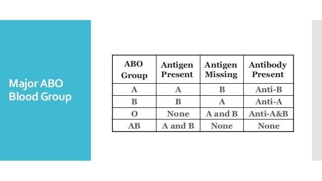 MajorABO BloodGroup ABO Group Antigen Present Antigen Missing Antibody Present A A B Anti-B B B A Anti-A O None A and B An...