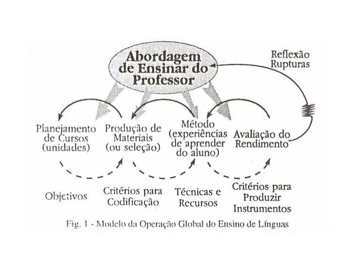 ReferênciaEnsino: as Abordagens do ProcessoMARIA DA GRACA NICOLETTI MIZUKAMI