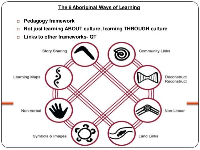 Aboriginal And Torres Strait Islander Culture