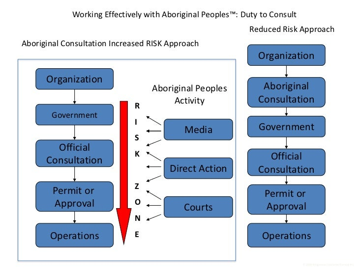 Working Effectively with Aboriginal Peoples™: Duty to Consult                                                             ...