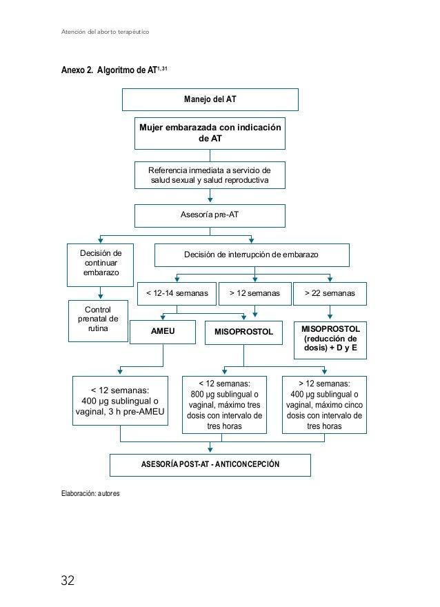 Atención del aborto terapéutico 38 Anexo 6. Ruta para realización del AT por riesgos de vida o de salud de la mujer ABORTO...