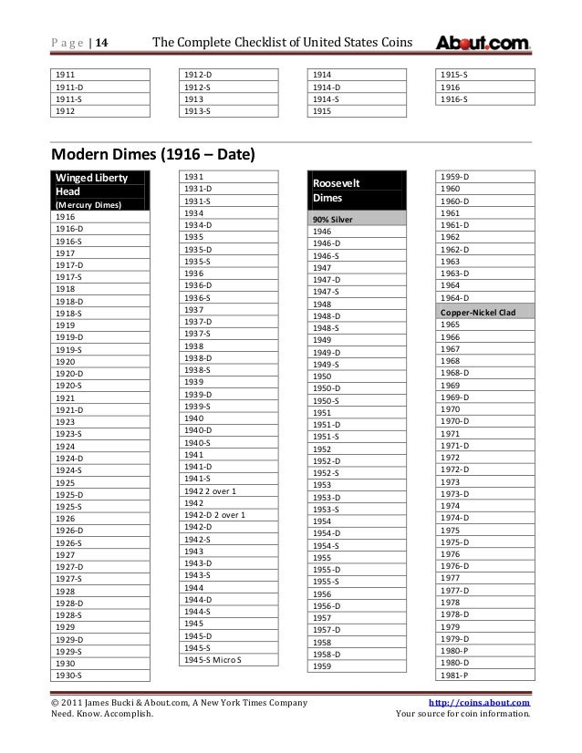 image relating to Printable Coin Checklist called thorough-us-coin-list