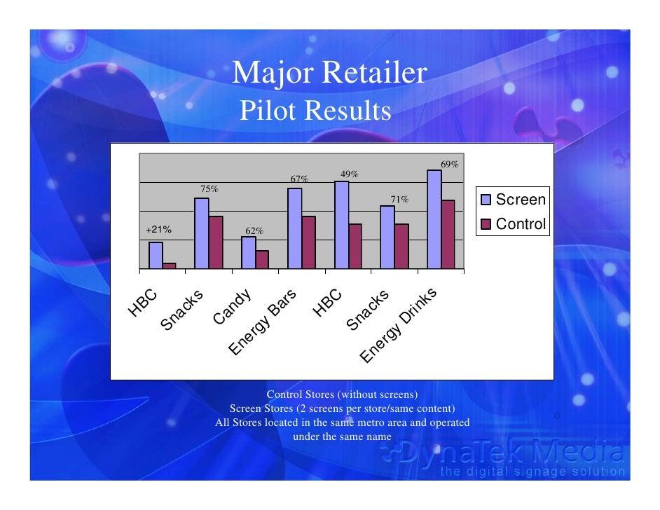Major Retailer                    Pilot Results                                                              69%          ...