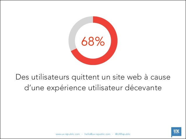 68% Des utilisateurs quittent un site web à cause d'une expérience utilisateur décevante  |  www.ux-republic.com - hello@u...