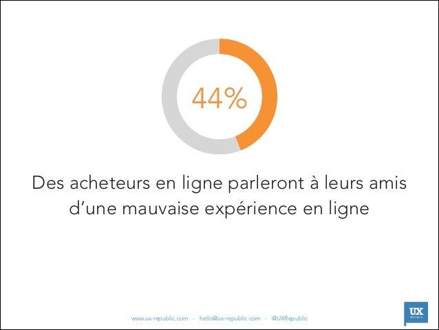 44% Des acheteurs en ligne parleront à leurs amis d'une mauvaise expérience en ligne  |  www.ux-republic.com - hello@ux-re...