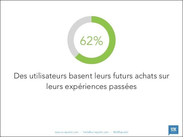 62% Des utilisateurs basent leurs futurs achats sur leurs expériences passées  |  www.ux-republic.com - hello@ux-republic....