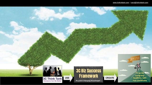 3C Biz Success Framework Thepowerofmanagingtheunchanged CREATEUSE To grow company healthily with +ve cashflows www.3cthink...