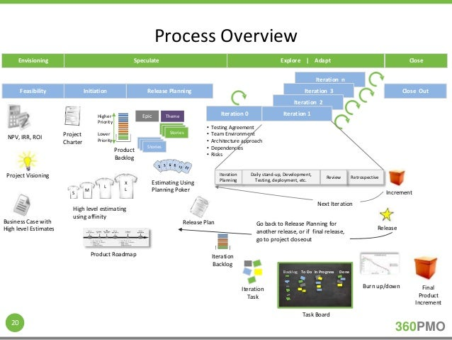 pmi agile certified practitioner pdf