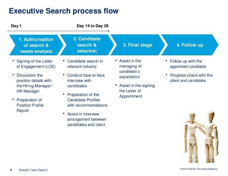 Executive Search & Interim Management London, Leeds ...