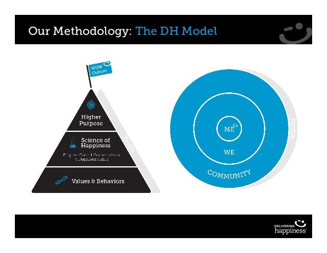 Our Methodology: The DH Model