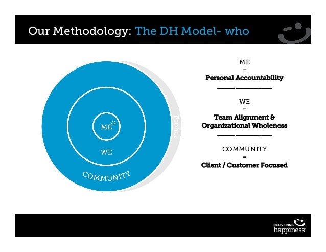 Our Methodology: The DH Model- who ME = Personal Accountability _______________ WE = Team Alignment & Organizational Whole...